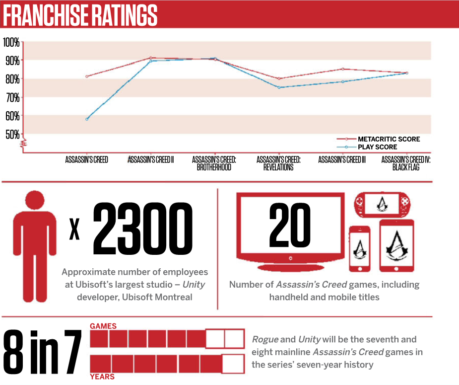 Ubisoft Sells 77 Million Units Of The Game Assassin's Creed